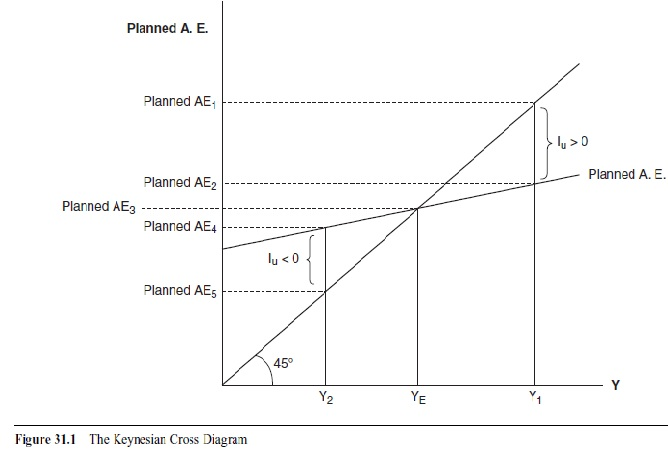 study on keynes income expenditure model economics essay The investment/saving (is) curve is a variation of the income-expenditure model incorporating market interest rates (demand), while the liquidity preference/money supply equilibrium (lm) curve represents the amount of money available for investing (supply).
