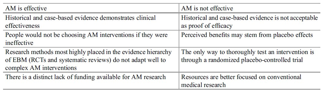 Alternative Medicine research paper tab 2