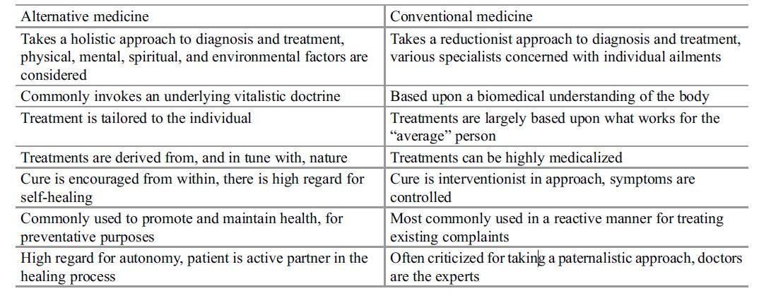 Alternative research paper Medicine tab 1