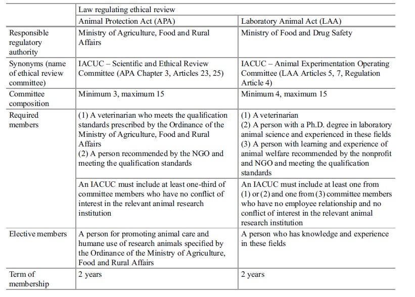 Animal Welfare research paper tab 1