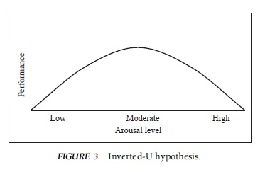arousal in sports performance