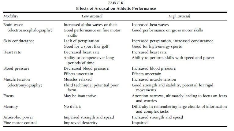 arousal essay Arousal and drives for this assignment, you only need to read the article to summarize after you have summarized the article, relate it to the text and, finally.