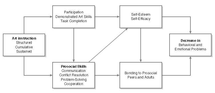 Arts Programming Figure-1