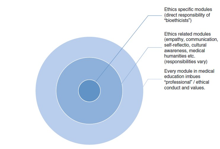 Bioethics Education research paper fig 1