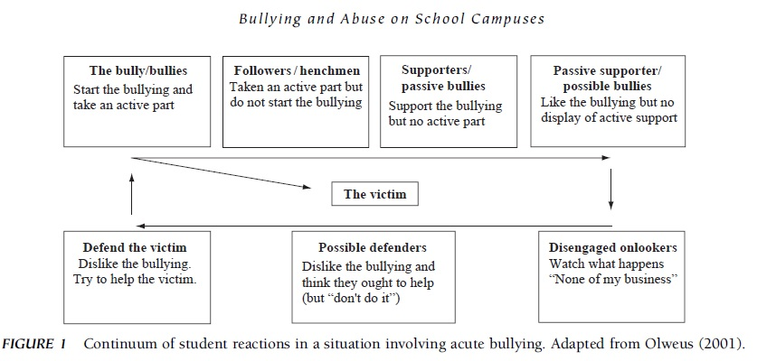 Bullying and Abuse on School Campuses Research Paper f1