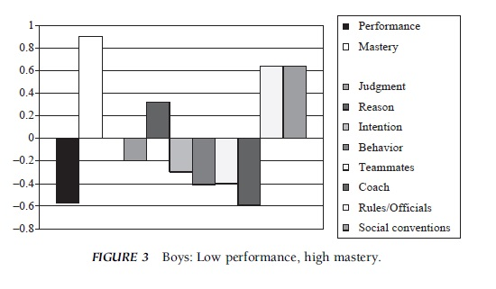Cheating in Sport Research Paper f 3