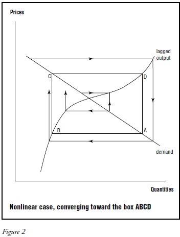 Cobweb Cycles