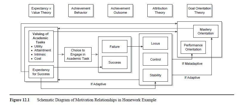 Cognitive Approaches To Motivation In Education research paper f1