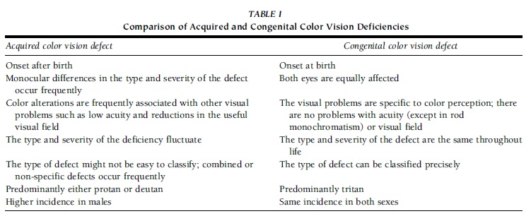 color vision deficiency syndrome color blindness essay – maintenance of good vision, skin, nails, and hair  treat pms, carpal tunnel syndrome, and sleep  • most are orange or yellow in color.