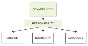 Common Good research paper fig 1