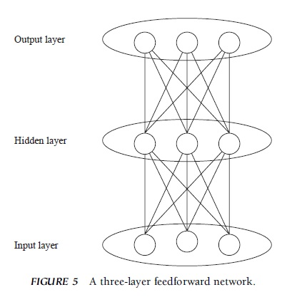 essay on connectionism