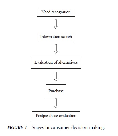 Research papers on consumer behavior