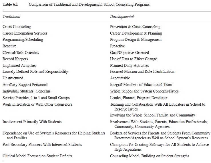 comprehensive school guidance program paper amber Michigan comprehensive guidance and counseling program program audit the program audit is used to assess the school guidance and counseling program in comparison with the michigan comprehensive guidance and counseling program (mcgcp).