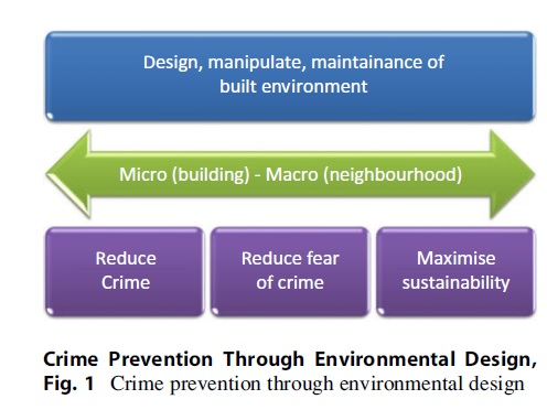 Crime Prevention Through Environmental Design fig