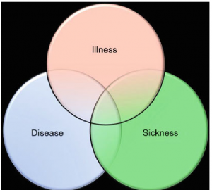 Disease research paper fig 1