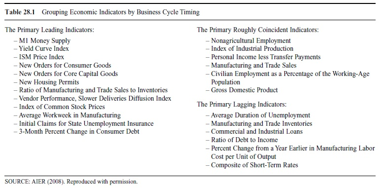 components of economy essay Every country has the difficult decision of how to support their people, including their wants and needs they do so by picking a specific economic systemthere are four completely different.