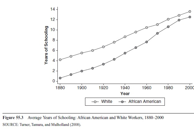 economics-and-race-research-paper-f3
