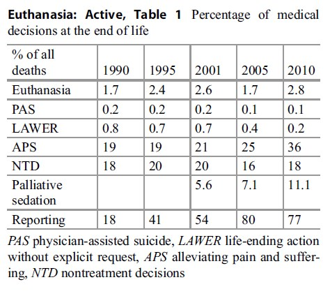 Euthanasia Active research paper tab 1