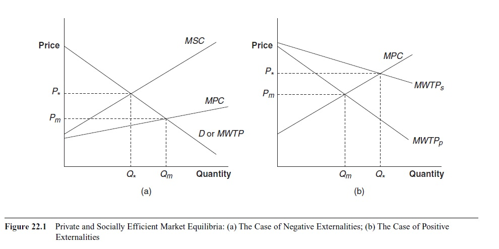 externalities-and-property-rights-research-paper1
