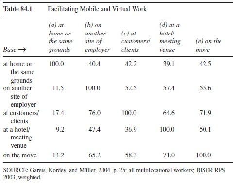 facilitating-mobile-and-virtual-work-research-paper-t1
