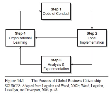 globalization and citizenship essay example