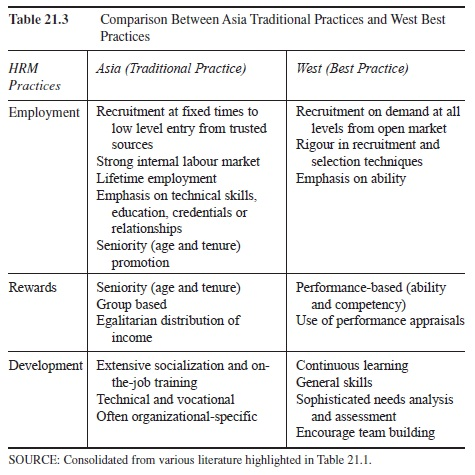 hrm-best-practices-and-transfers-to-the-asia-pacific-region-research-paper-t2