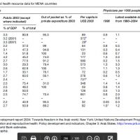 Health Systems of North Africa and Middle East Research Paper