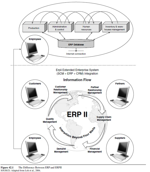 improving-supply-chain-information-velocity-product-customization-and-cost-through-extended-enterprise-applications-research-paper-f1