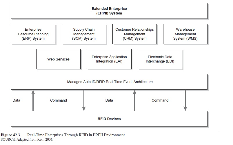 improving-supply-chain-information-velocity-product-customization-and-cost-through-extended-enterprise-applications-research-paper-f3