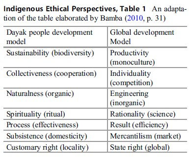 Indigenous Ethical Perspectives research paper tab 1