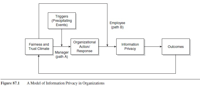 information-privacy-in-organizations-research-paper-f1