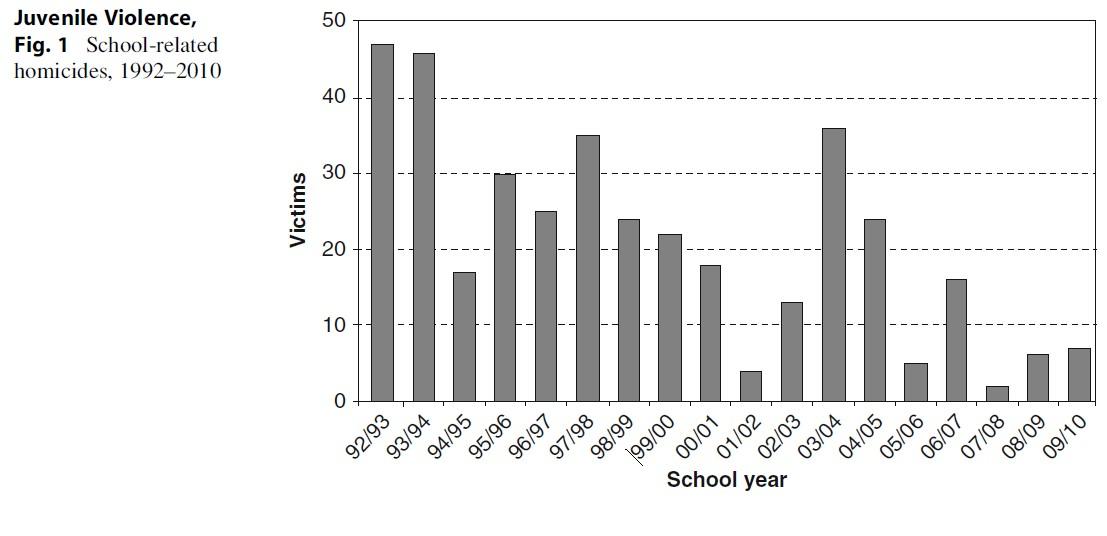 Juvenile Violence Research Paper