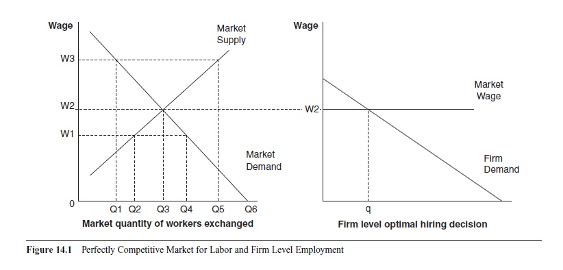 Labor market research papers