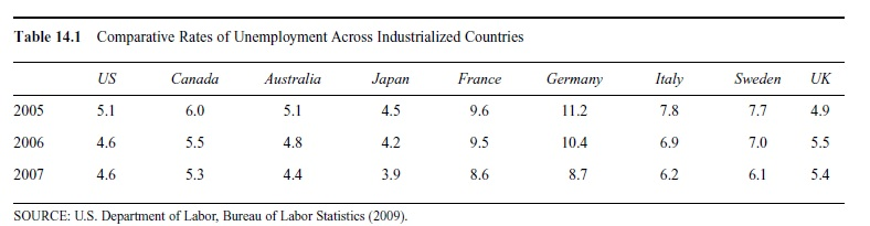 labor-markets-research-paper-4table