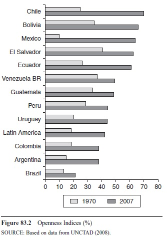 latin-americas-trade-performance-in-the-new-millennium-f2