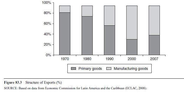latin-americas-trade-performance-in-the-new-millennium-f3