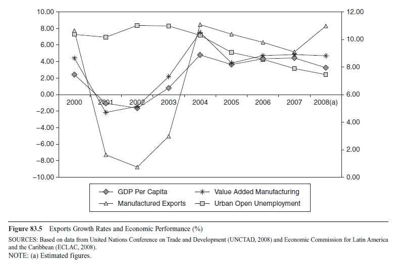 latin-americas-trade-performance-in-the-new-millennium-f5