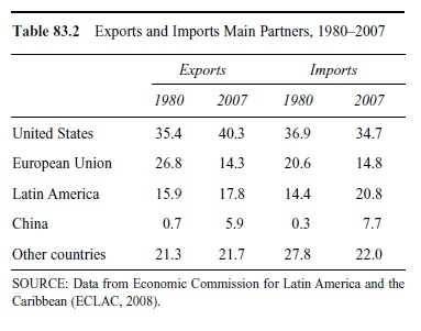 latin-americas-trade-performance-in-the-new-millennium-t2