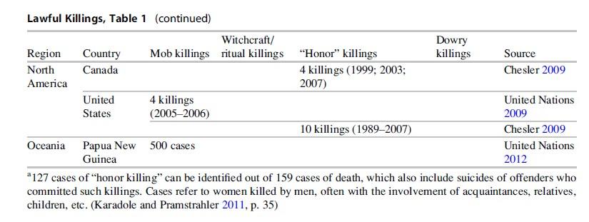 Lawful Killings Research Paper