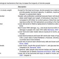 Longevity in Specific Populations Research Paper