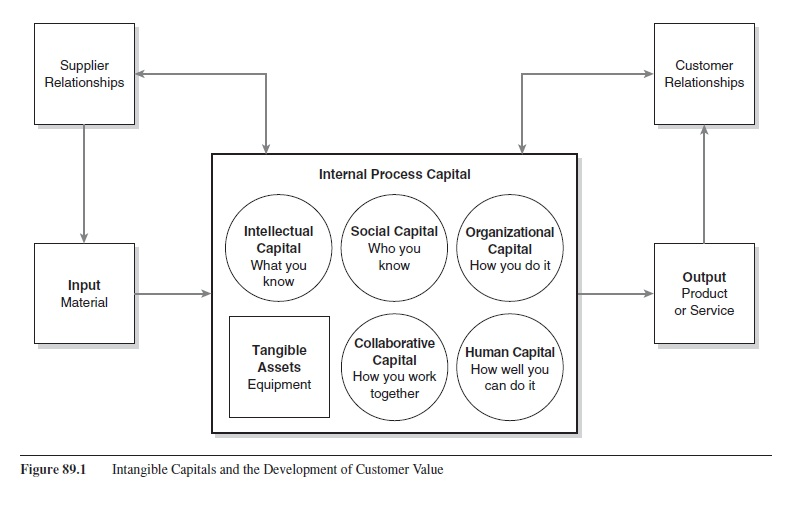 managing-intangible-capital-research-paper-f1