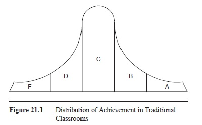 Mastery Learning research paper f1
