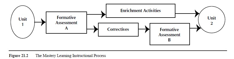 Mastery Learning research paper f2