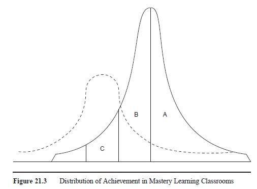 Mastery Learning research paper f3