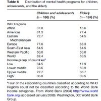 Mental Health Resources and Services Research Paper