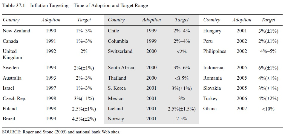 monetary-policy-and-inflation-targeting-research-paper-t1