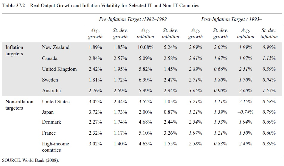 monetary-policy-and-inflation-targeting-research-paper-t2