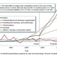 Nuclear Energy Use Research Paper