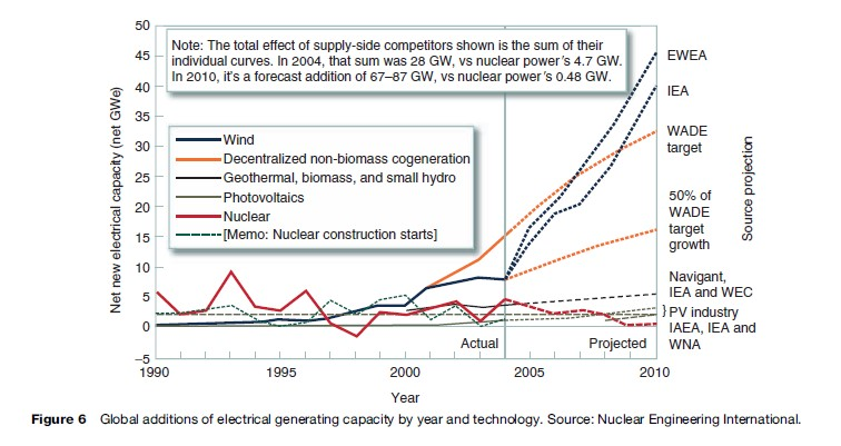 Nuclear power research paper