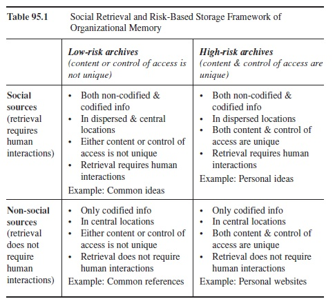 organizational-memory-research-paper-t1